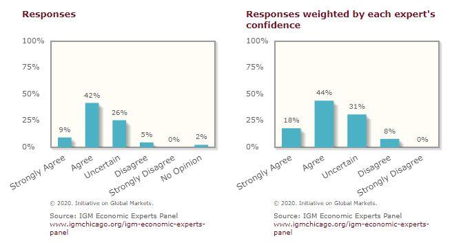 Will covid-19 cause a major recession?